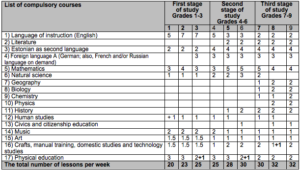 allocation of lessons