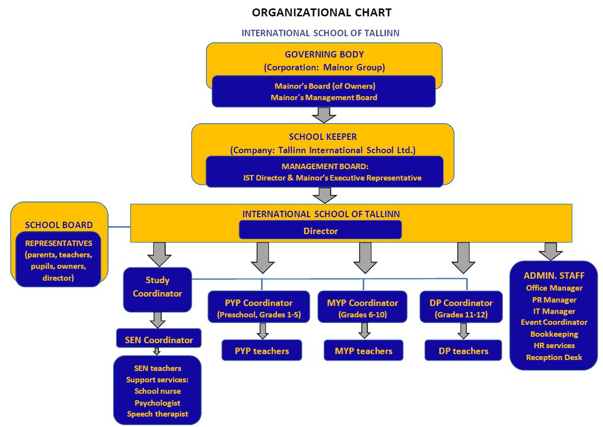 IST Organizational Chart (2020) (1)