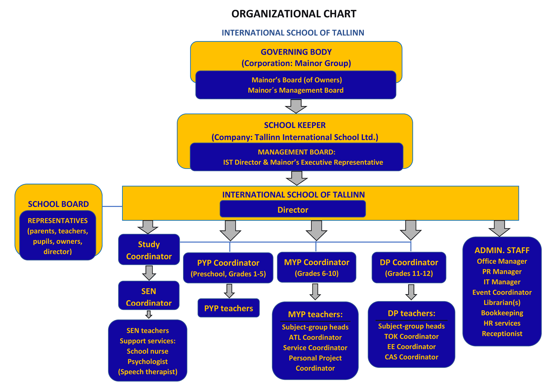 IST Organizational Chart (2021) (1)-1